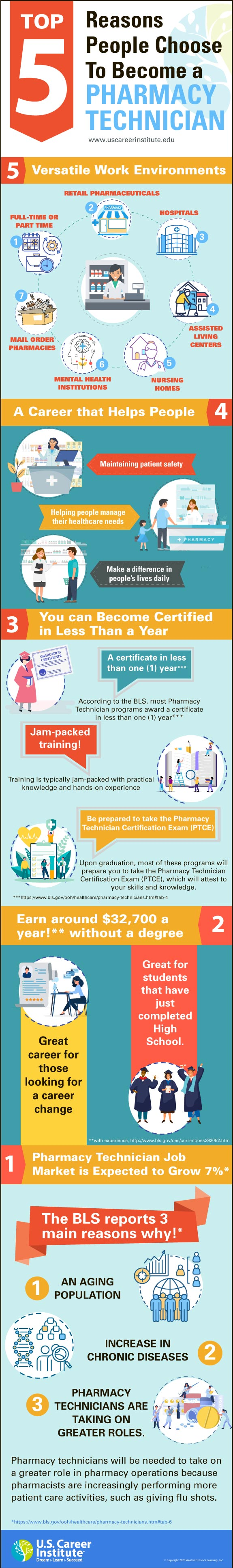 Top 5 Reasons to become a Pharmacy Technician